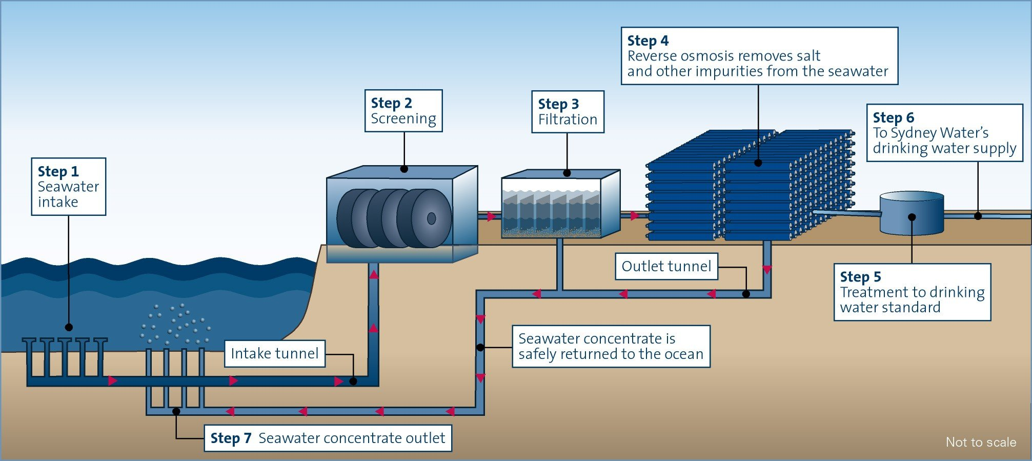 desalination of water through reverse osmosis The world's largest and cheapest reverse-osmosis desalination plant is up and   pores small enough to let fresh water through while holding salt ions back.