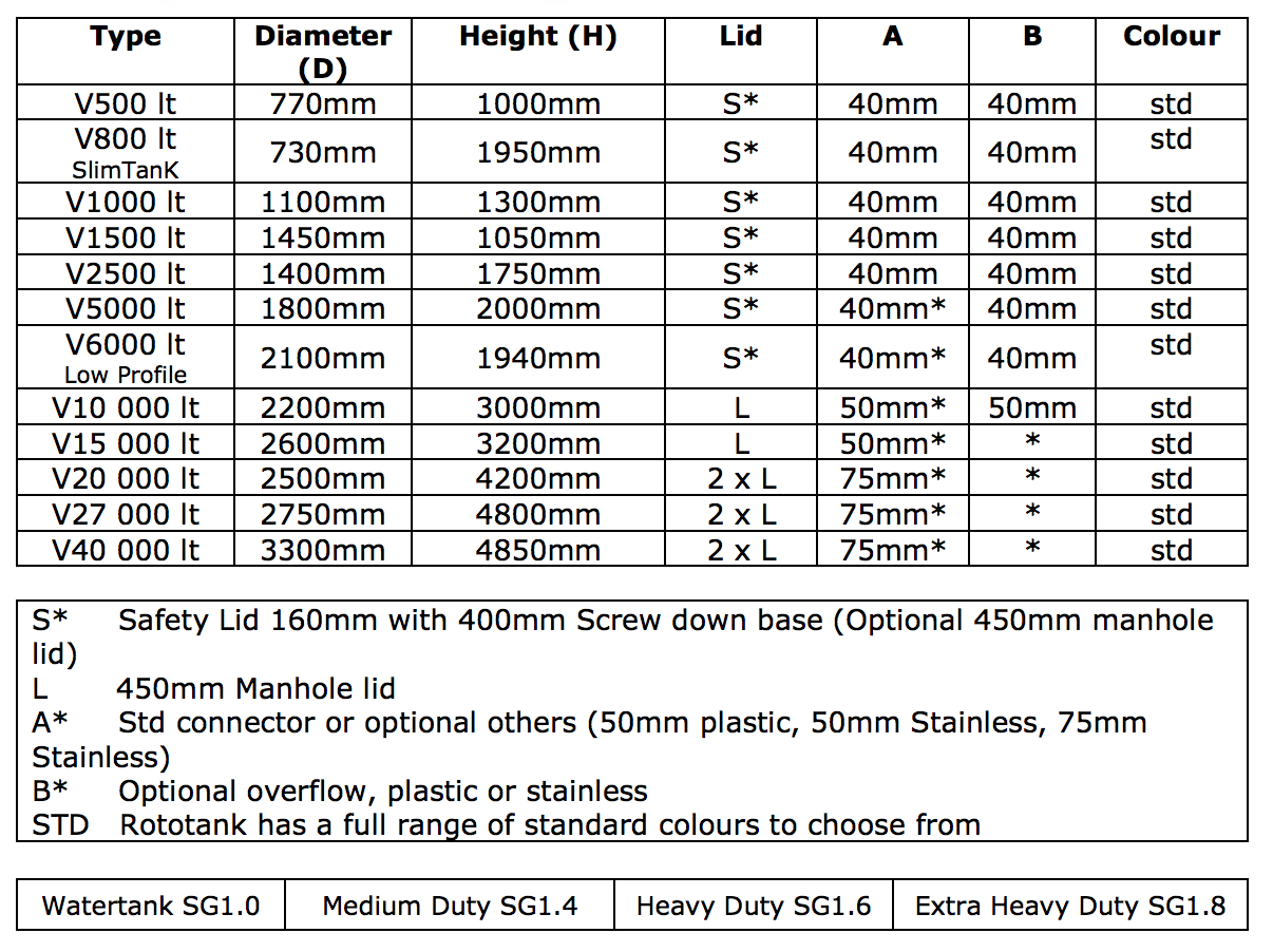 Water Storage Tanks Cape Town Dimensions And Tank Sizes