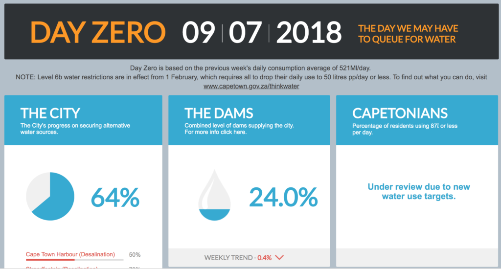 Day Zero Countdown View The Live Dashboard 187 Swimming