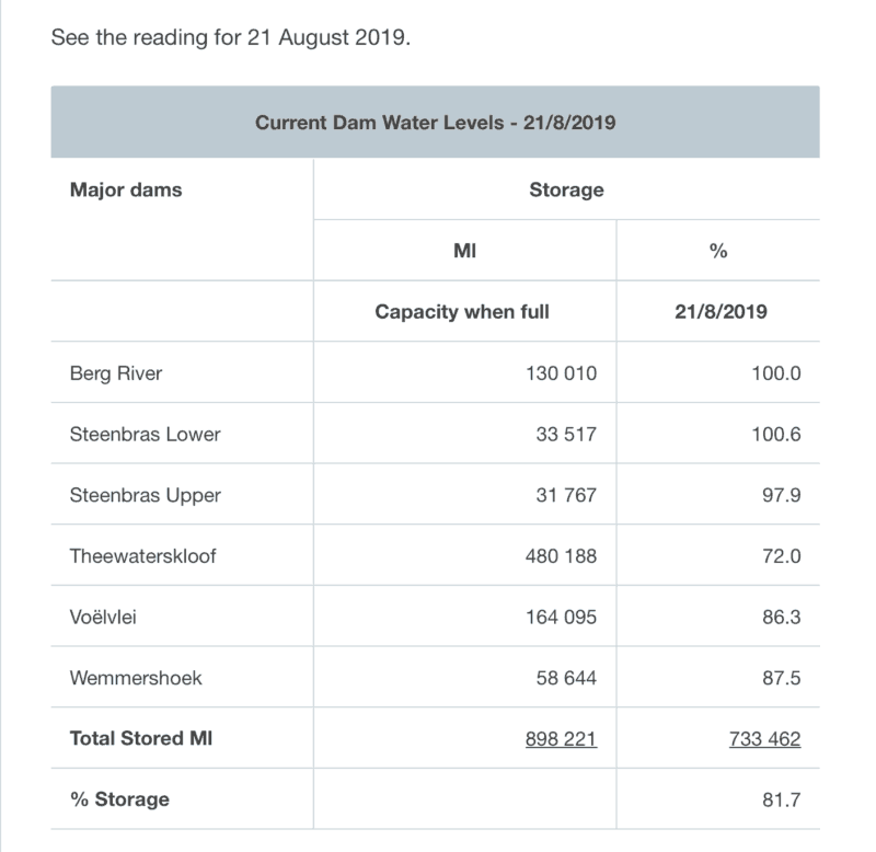 Western Cape Dam Levels as of 21 August 2019